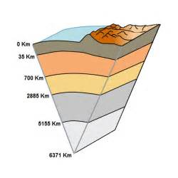Earth Layers Outer Core Temperature