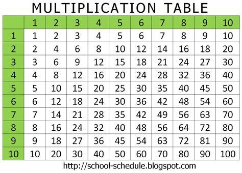 table de multiplication de 1 a 10 a imprimer 9 best images of multiplication table chart 1 20 multiplication table table de