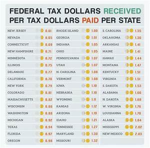 United States Federal Tax Dollars - CreditLoan.com®