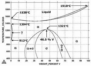 2 Phase Diagram Of A Bulk Fe