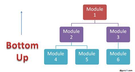 integration testing tutorial big bang top  bottom