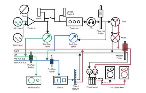 signal flow chart recording studio mixing tips your signal flow in sonar 49 similar