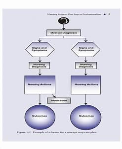 Free 6  Nursing Flowchart Examples  U0026 Samples In Pdf