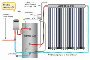 Solar Hot Water Queensland