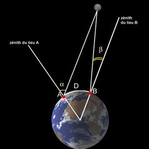 comment mesurer une distance en astronomie page pour l