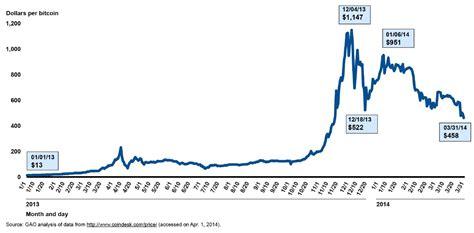 filebitcoin price index   dollars january