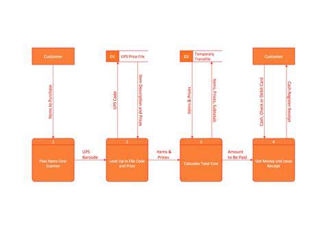data flow diagram tool open source cheapsalecode