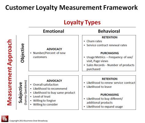 selecting   measures   customer feedback