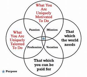 Discovering Your Unique Purpose  Part Ii