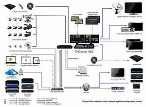 Tricaster 410 System Diagram