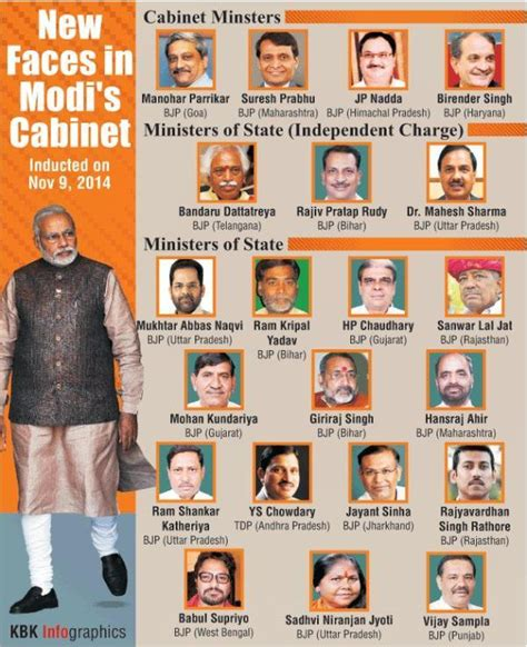 Cabinet Ministers Of Modi Government by List Of New Ministers In Modi Government Deshgujarat