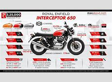 Royal Enfield Interceptor 650 Classically Styled