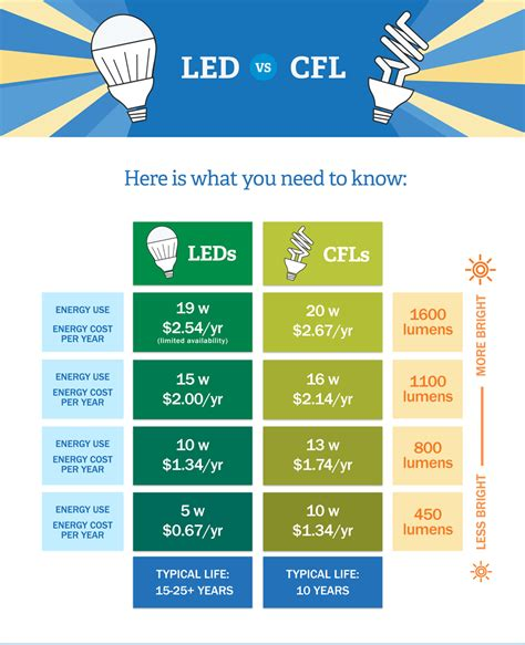 fluorescent light bulb led vs cfl bulbs which is more energy efficient