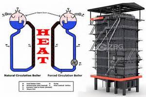 Natural Circulation Boiler and Forced Circulation Boiler--ZBG