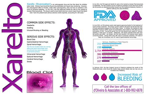 doliveira associates issues  infographic  xarelto
