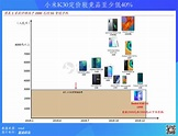 一图流 | 最全5G手机对比,小米K30惊艳!