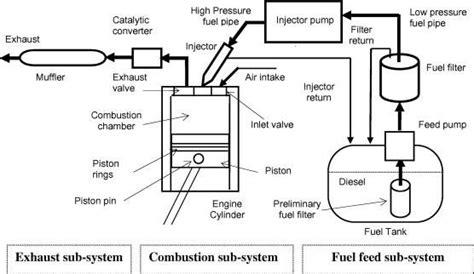 Schematic Diagram Typical Diesel Engine Fuel System