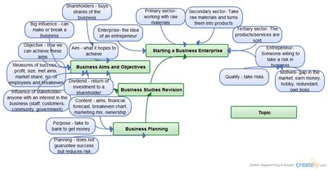 business studies revision mind map creately