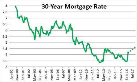 mortgage interest rates   pt money