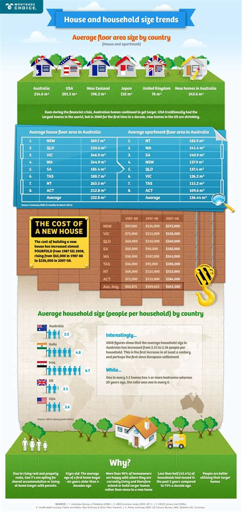 House and household size trends - country compare ...