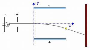 Plattenkondensator Berechnen : 0910 unterricht physik 12ph3g elektrisches feld ~ Themetempest.com Abrechnung
