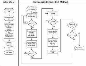 Block Diagram Control For The Estimation Of O U R  Using