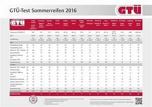 Gasheizung Test 2016 : sommerreifentest 2016 diese reifen sind ihr geld wert ~ Michelbontemps.com Haus und Dekorationen