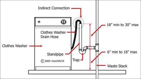 Install a washing machine