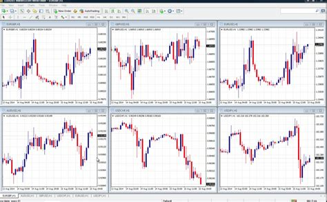mt4 chart how to save and load profiles on the mt4 platform