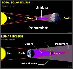 GCSE Astronomy > Earth, Moon and Sun