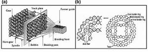 A Schematic View Of 3d Circular Axial Braiding Based On Maypole Method