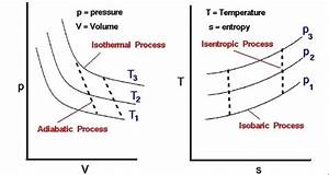 How To Represent Pv Diagram  U0026 Ts Diagram Of A Four Stroke