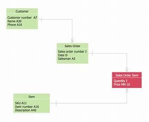 Medical Shop Management Er Diagram
