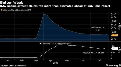 US jobless claims fall more than forecast to pandemic low ...