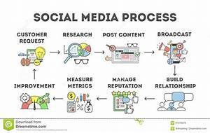 Social Media Process  Stock Vector  Illustration Of