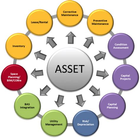 integrated workplace management     asset