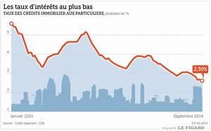 immobilier nouveau plus bas historique des taux With taux d humidite ideal dans un appartement