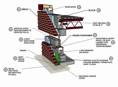 Brick Concrete Veneer Block Wall Reinforced Systems