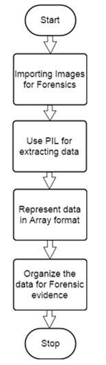 Python Forensics Python Imaging Library
