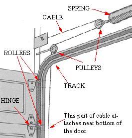 Door Torsion Repair by Glossary Of Garage Door Track And Parts Bedroom