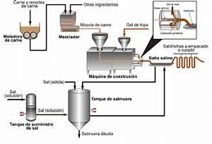 Proceso De Elaboracion De La Carne