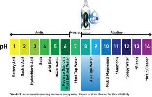 Bottled Water pH Level Chart