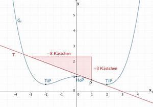 Tangente Berechnen Mit Punkt : aufgabe 5 mathematik klausur q11 1 001 bayern l sung ~ Themetempest.com Abrechnung