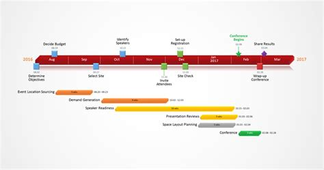 examples  gantt charts  timelines