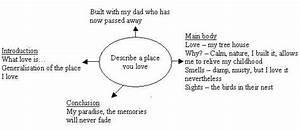 Swot Revision
