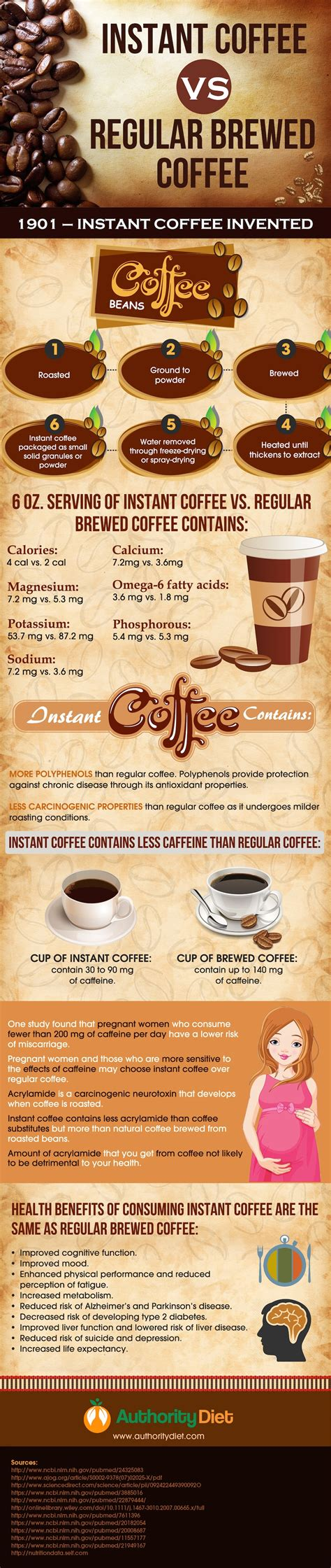 How long does coffee last? Instant Coffee Health Benefits - Weight Loss Plans: Keto No Carb Low Carb Gluten-free Weightloss ...