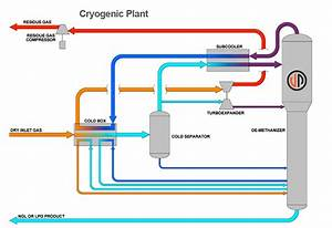 Cryogenic Plants