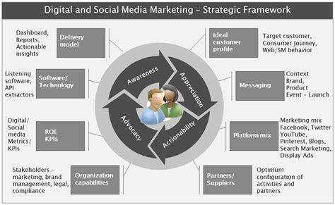 digital media marketing digital and social media marketing strategic framework
