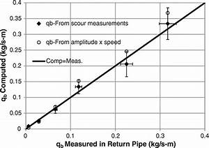 Validation of Bed-Load Transport Measurements with Time ...