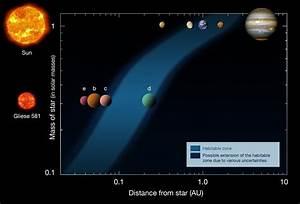 Extra Solar Planet Gliese 581 d